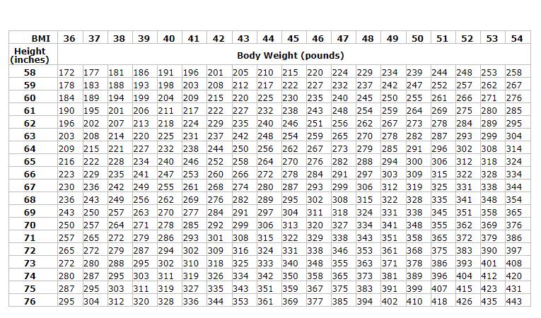 BMI Chart 2